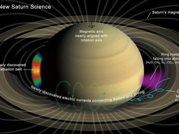NASA researchers led by Greek scientist make groundbreaking discovery around Saturn 1