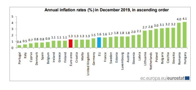 Greece and Cyprus register inflation rates lower than EU average 2