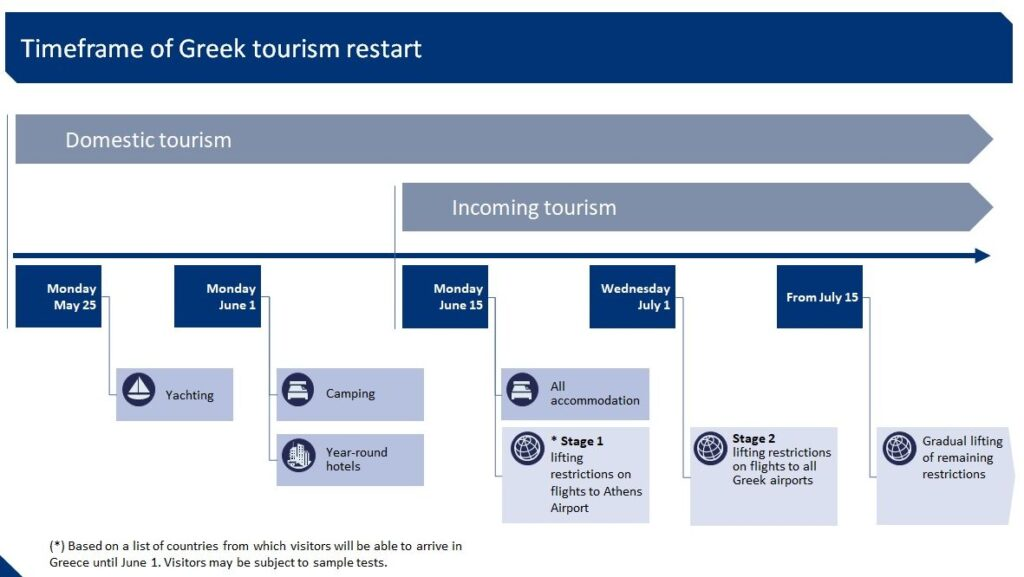 Greece announces 'Restart Tourism' plan 2