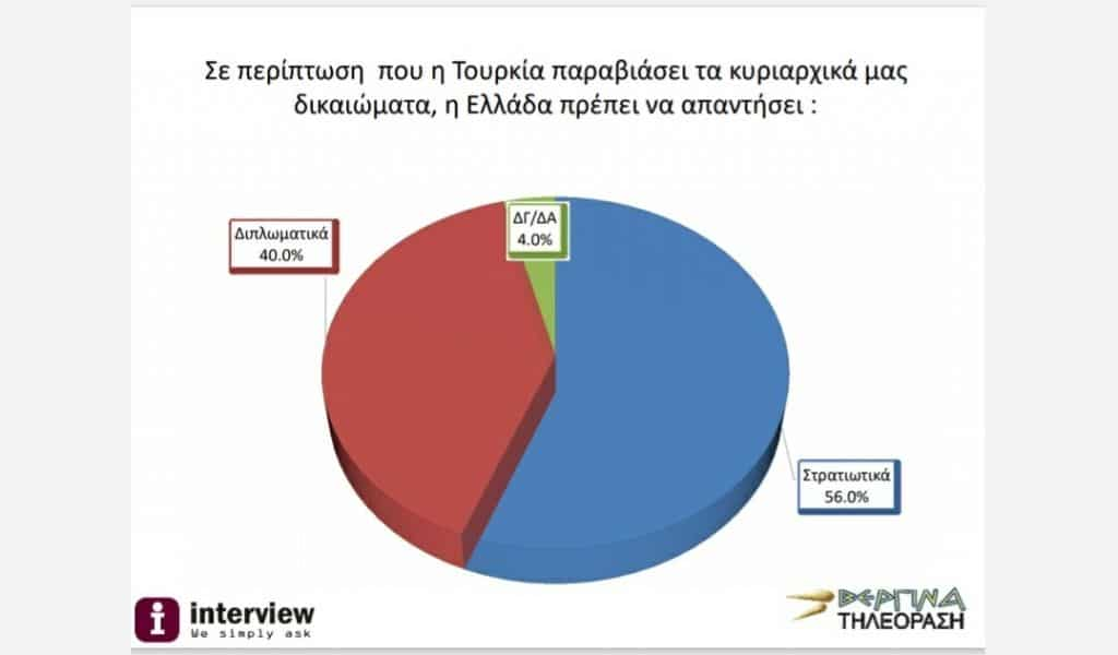 56% of Greeks are in favour of a military response against Turkey 6