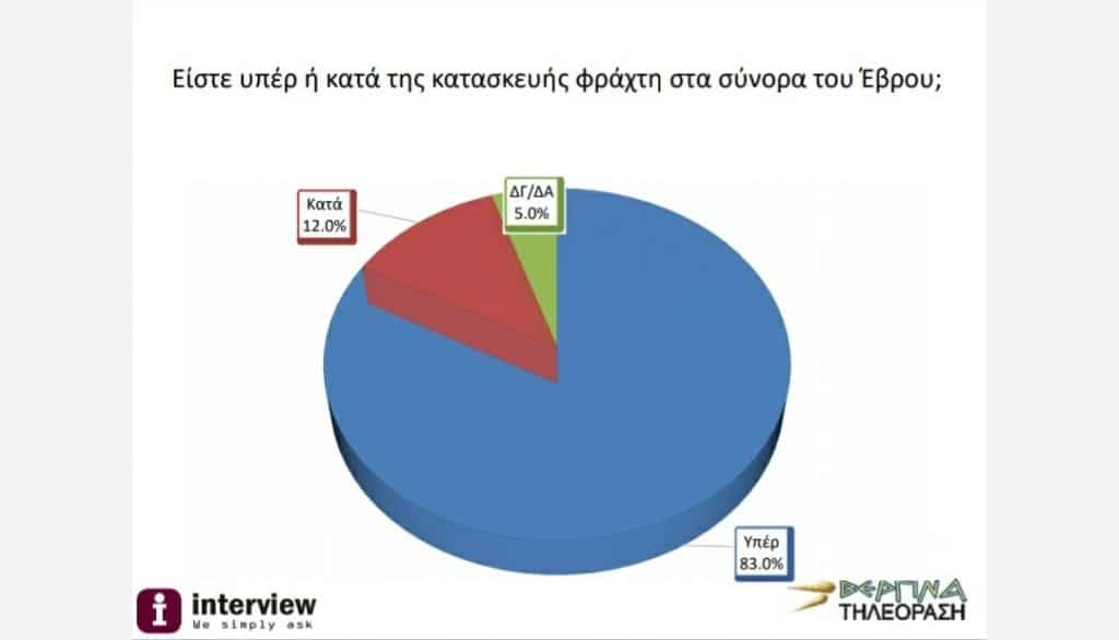 56% of Greeks are in favour of a military response against Turkey 8