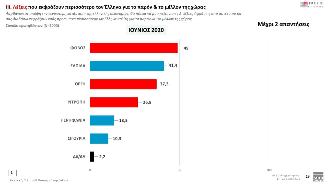"""Two-thirds of Greeks think a """"hot incident"""" with Turkey will occur within 12 months 26"""