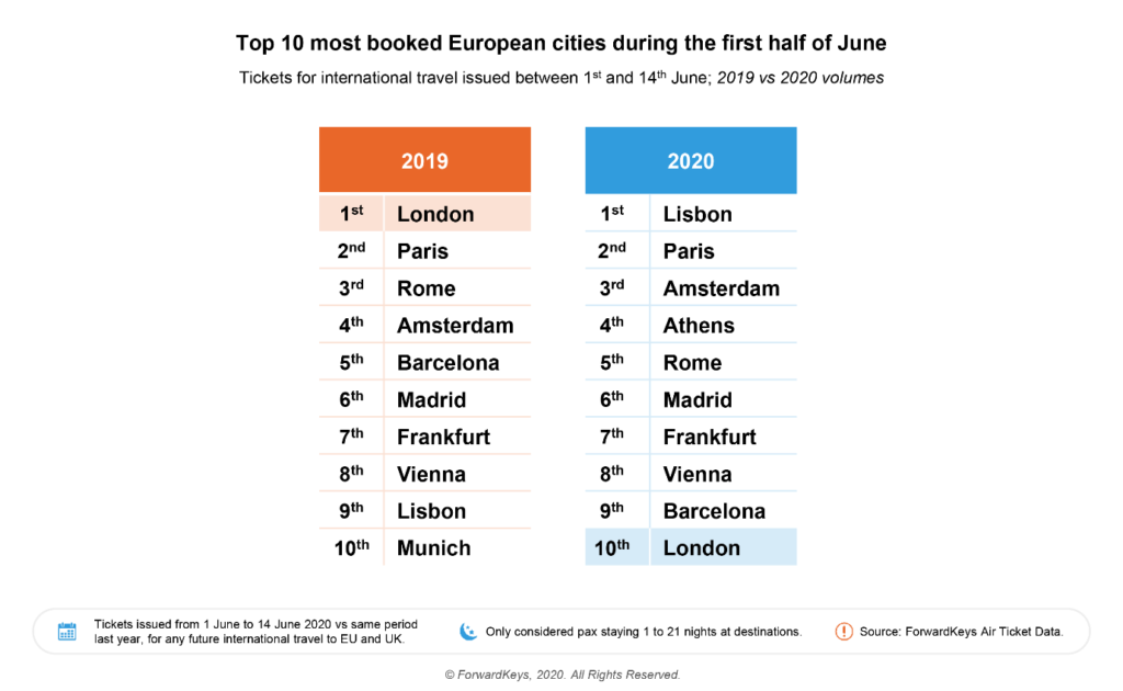Athens is in the top 10 most booked European cities for 2020 2