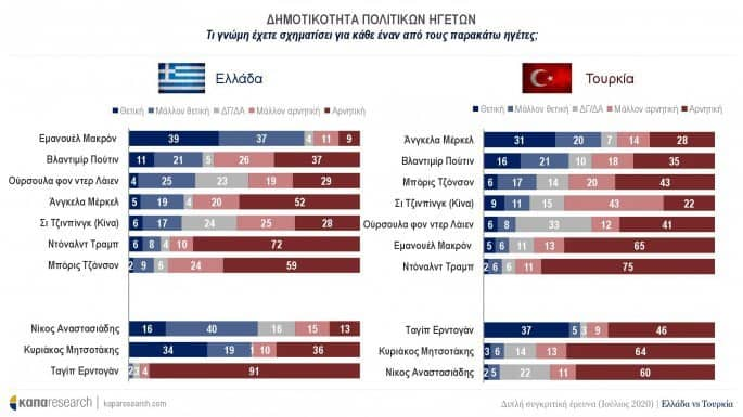 Greeks are more prepared to go to war than Turks are, poll finds 4
