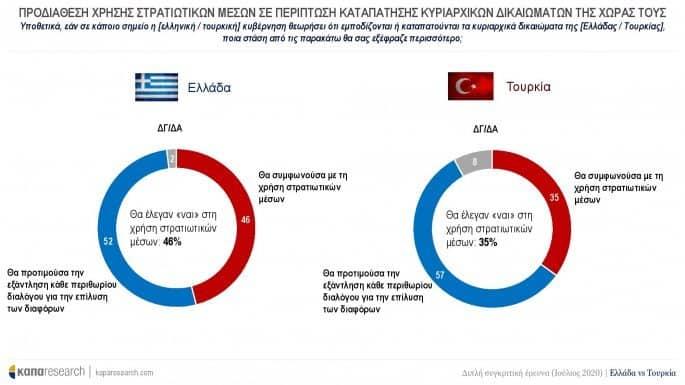 Greeks are more prepared to go to war than Turks are, poll finds 3