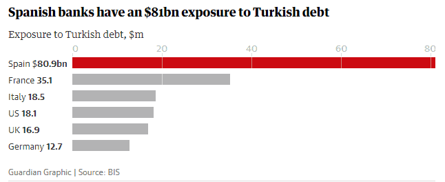 Spanish bank debt to Turkey.