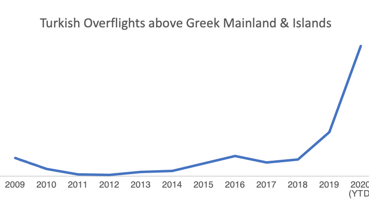 Let's talk about Turkey's daily violations of Greece's air and maritime space 2