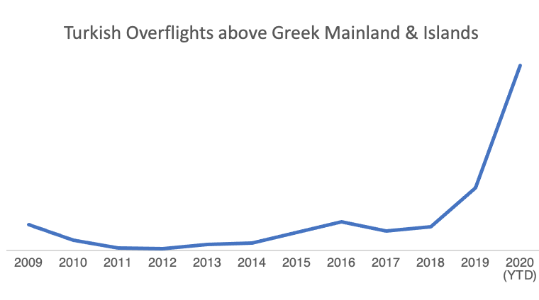 Let's talk about Turkey's daily violations of Greece's air and maritime space 5