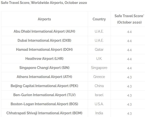 Athens Airport ranked 6th safest globally on COVID-19-related safety protocols