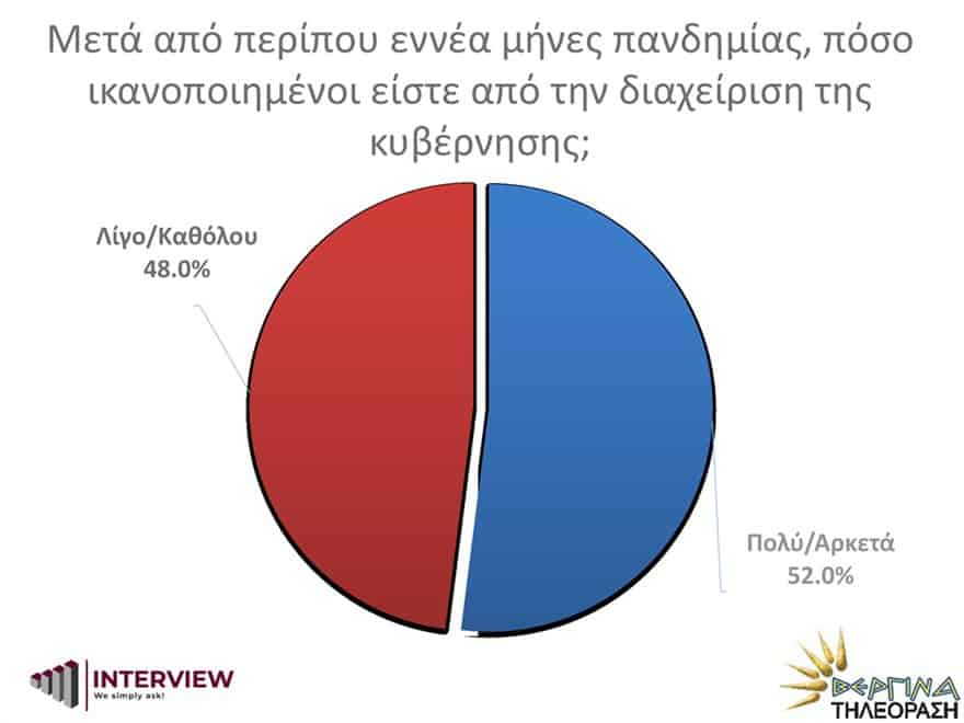 New Poll: 76% of Greeks want EU accession negotiations with Turkey to end 9