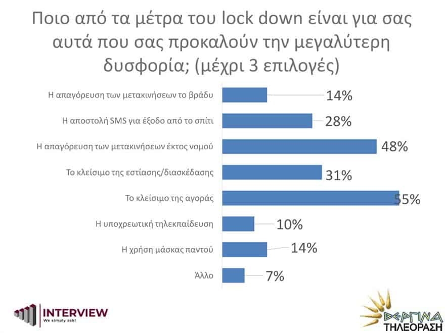New Poll: 76% of Greeks want EU accession negotiations with Turkey to end 10