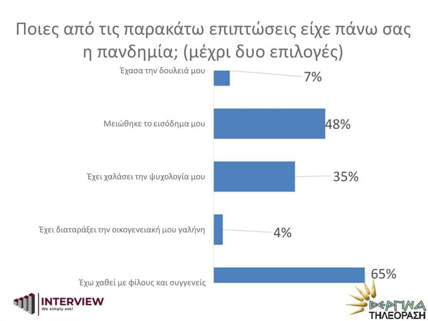 New Poll: 76% of Greeks want EU accession negotiations with Turkey to end 12