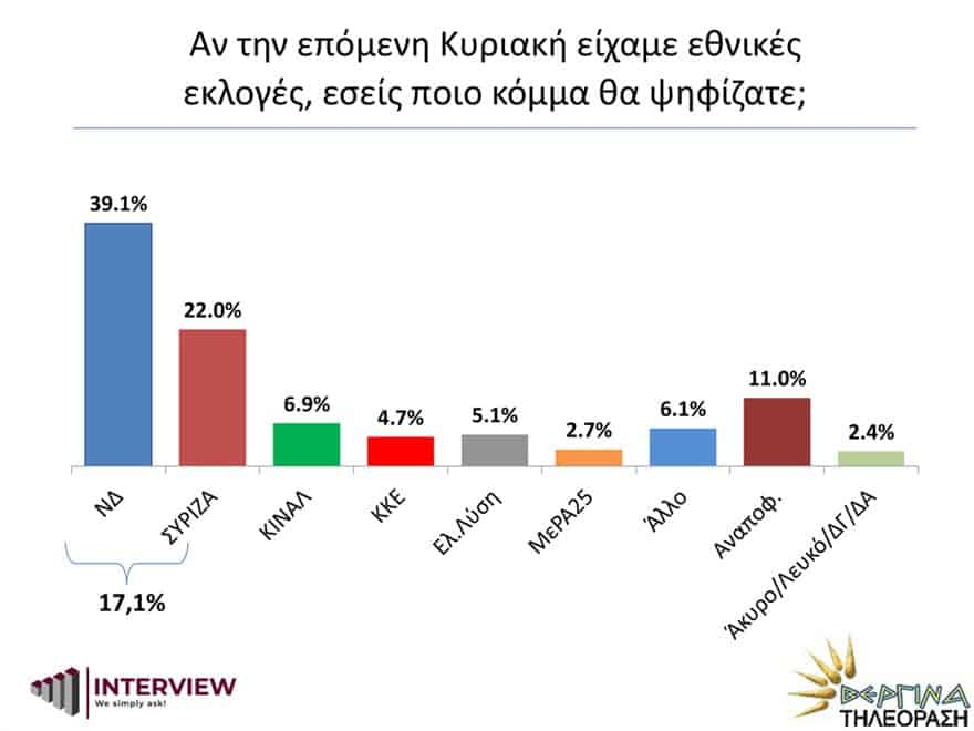 New Poll: 76% of Greeks want EU accession negotiations with Turkey to end 16