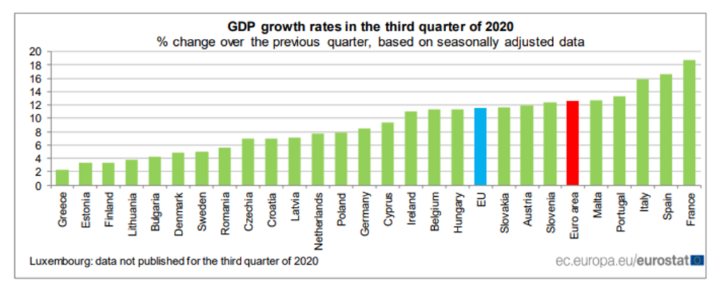 Greece and Cyprus makes small progress in GDP and employment growth
