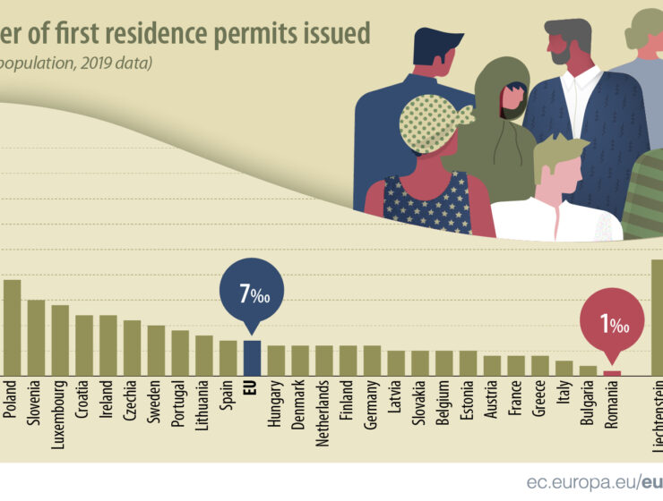 Cyprus ranks second highest in EU for first residence permits to foreigners