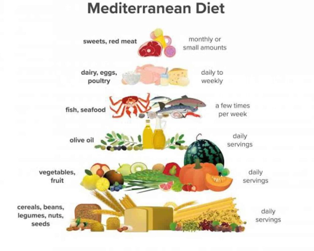 The best diet is the Mediterranean