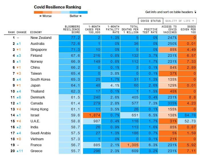 Greece ranks 20th in Bloomberg's Covid Resilience Ranking