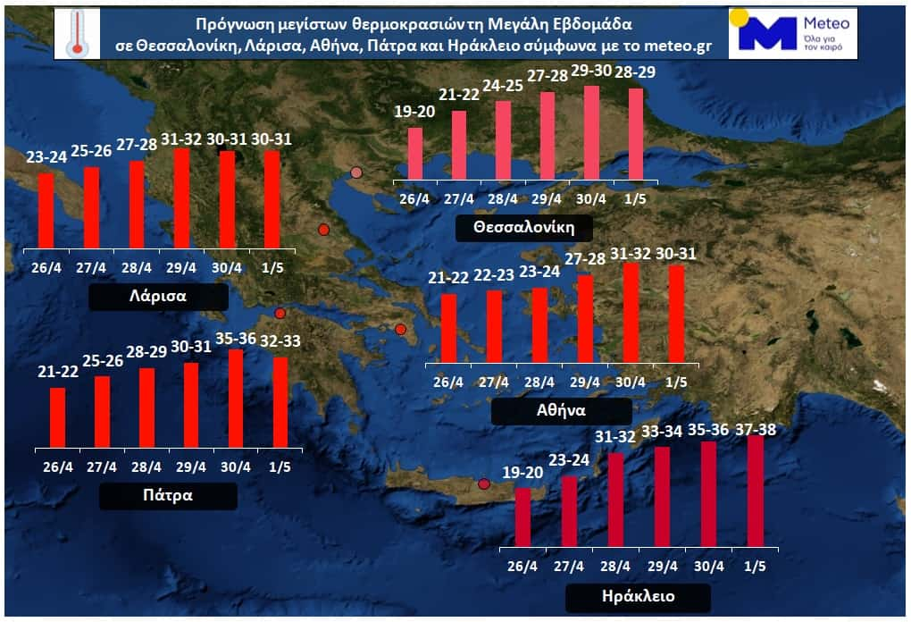 High temperatures in Greece during Holy Week