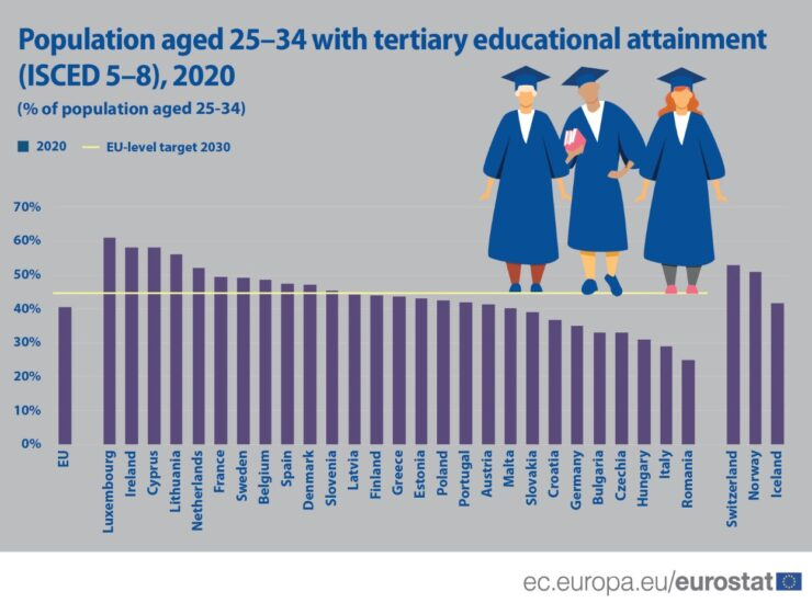 Nearly 40% of young Greeks have a tertiary degree, more women than men 18