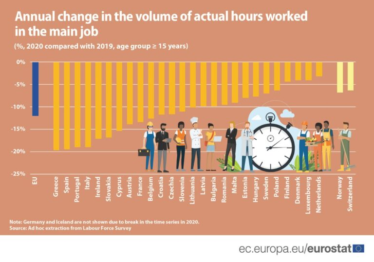 Greece and Cyprus record highest decrease in work hours