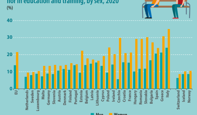 1 in 6 young adults not in employment, education or training: EU 2