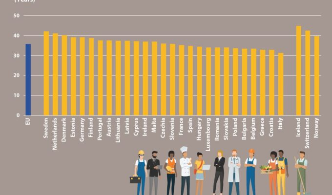 Greece has second lowest working life in Europe, Cyprus higher 3