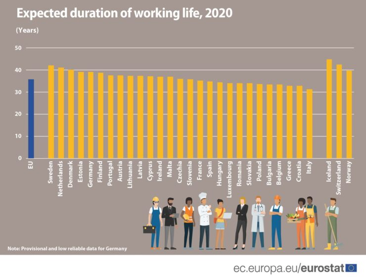 Greece has second lowest working life in Europe, Cyprus higher 7
