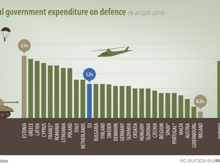 Greece has the second highest military defence expenditure in Europe 13
