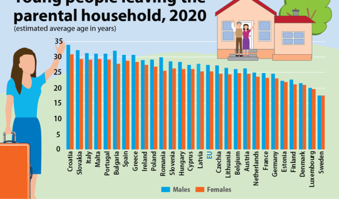 At what age do Greek youth leave the parental home? 2