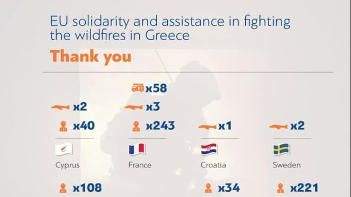 Greek gov't provides detailed list of fire assistance by other countries 3